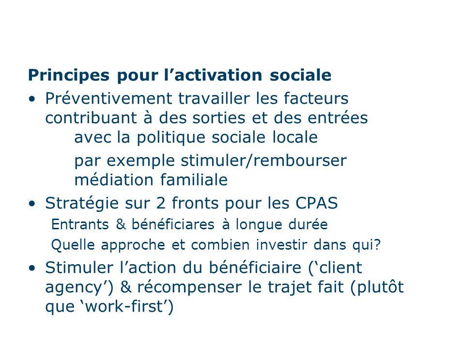 Principes pour l'activation sociale Préventivement travailler les facteurs contribuant à des sorties et des entrées avec la politique sociale locale par exemple stimuler/rembourser médiation familiale Stratégie sur 2 fronts pour les CPAS Entrants & bénéficiares à longue durée Quelle approche et combien investir dans qui.
