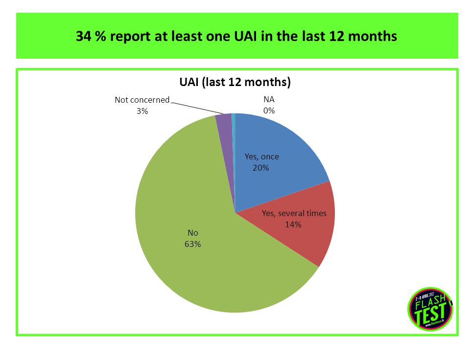 A 34 % report at least one UAI in the last 12 months