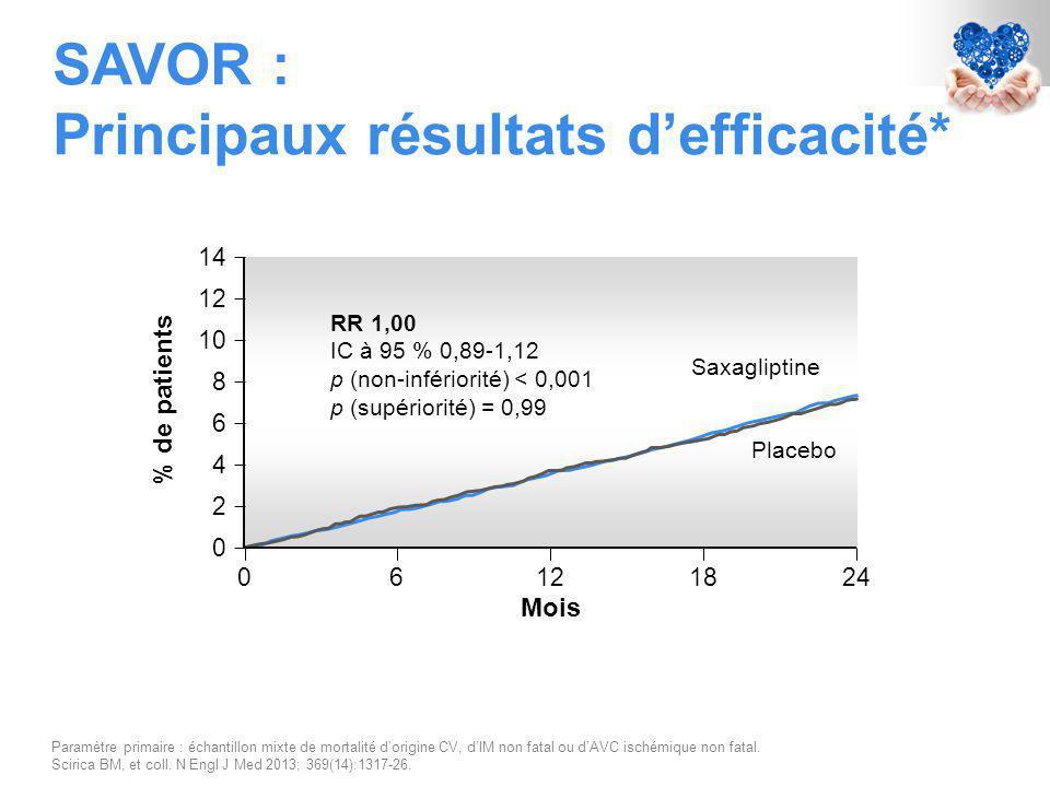 SAVOR : Principaux résultats d'efficacité* Paramètre primaire : échantillon mixte de mortalité d'origine CV, d'IM non fatal ou d'AVC ischémique non fatal.