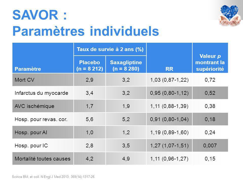SAVOR : Paramètres individuels Scirica BM, et coll.