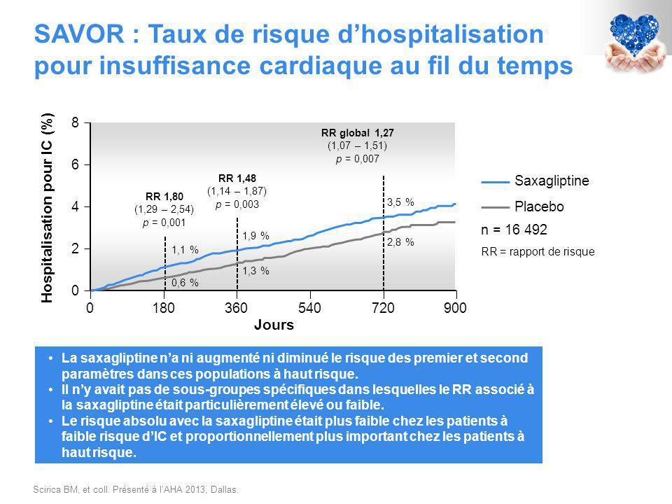 SAVOR : Taux de risque d'hospitalisation pour insuffisance cardiaque au fil du temps 0 8 0 6 4 180360540720900 Jours Hospitalisation pour IC (%) Saxagliptine 2 Placebo n = 16 492 RR 1,80 (1,29 – 2,54) p = 0,001 RR global 1,27 (1,07 – 1,51) p = 0,007 RR 1,48 (1,14 – 1,87) p = 0,003 RR = rapport de risque 1,1 % 0,6 % 1,9 % 1,3 % 3,5 % 2,8 % La saxagliptine n'a ni augmenté ni diminué le risque des premier et second paramètres dans ces populations à haut risque.