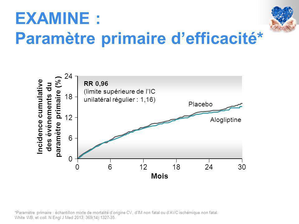 EXAMINE : Paramètre primaire d'efficacité* *Paramètre primaire : échantillon mixte de mortalité d'origine CV, d'IM non fatal ou d'AVC ischémique non fatal.