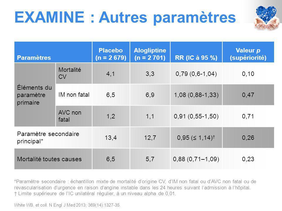 EXAMINE : Autres paramètres *Paramètre secondaire : échantillon mixte de mortalité d'origine CV, d'IM non fatal ou d'AVC non fatal ou de revascularisation d'urgence en raison d'angine instable dans les 24 heures suivant l'admission à l'hôpital.