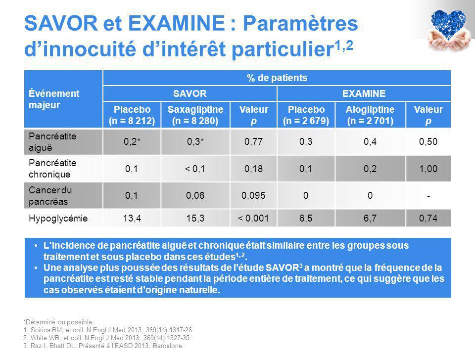 SAVOR et EXAMINE : Paramètres d'innocuité d'intérêt particulier 1,2 *Déterminé ou possible.