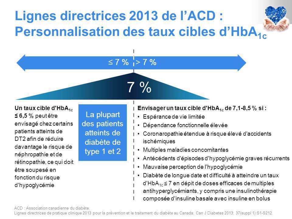 Lignes directrices 2013 de l'ACD : Personnalisation des taux cibles d'HbA 1c Un taux cible d HbA 1c ≤ 6,5 % peut être envisagé chez certains patients atteints de DT2 afin de réduire davantage le risque de néphropathie et de rétinopathie, ce qui doit être soupesé en fonction du risque d hypoglycémie Envisager un taux cible d HbA 1c de 7,1-8,5 % si : Espérance de vie limitée Dépendance fonctionnelle élevée Coronaropathie étendue à risque élevé d accidents ischémiques Multiples maladies concomitantes Antécédents d épisodes d hypoglycémie graves récurrents Mauvaise perception de l hypoglycémie Diabète de longue date et difficulté à atteindre un taux d HbA 1c ≤ 7 en dépit de doses efficaces de multiples antihyperglycémiants, y compris une insulinothérapie composée d insuline basale avec insuline en bolus La plupart des patients atteints de diabète de type 1 et 2 > 7 %≤ 7 % 7 % ACD : Association canadienne du diabète.