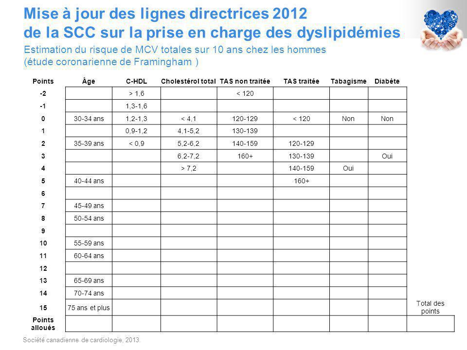Mise à jour des lignes directrices 2012 de la SCC sur la prise en charge des dyslipidémies Société canadienne de cardiologie, 2013.