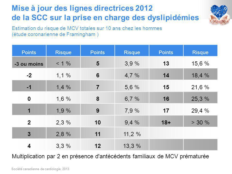 Multiplication par 2 en présence d antécédents familiaux de MCV prématurée PointsRisquePointsRisquePointsRisque -3 ou moins < 1 %53,9 %1315,6 % -21,1 %64,7 %1418,4 % 1,4 %75,6 %1521,6 % 01,6 %86,7 %1625,3 % 11,9 %97,9 %1729,4 % 22,3 %109,4 %18+> 30 % 32,8 %1111,2 % 43,3 %1213,3 % Mise à jour des lignes directrices 2012 de la SCC sur la prise en charge des dyslipidémies Estimation du risque de MCV totales sur 10 ans chez les hommes (étude coronarienne de Framingham ) Société canadienne de cardiologie, 2013.