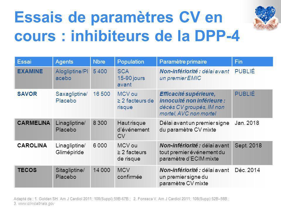 Essais de paramètres CV en cours : inhibiteurs de la DPP-4 Adapté de : 1.