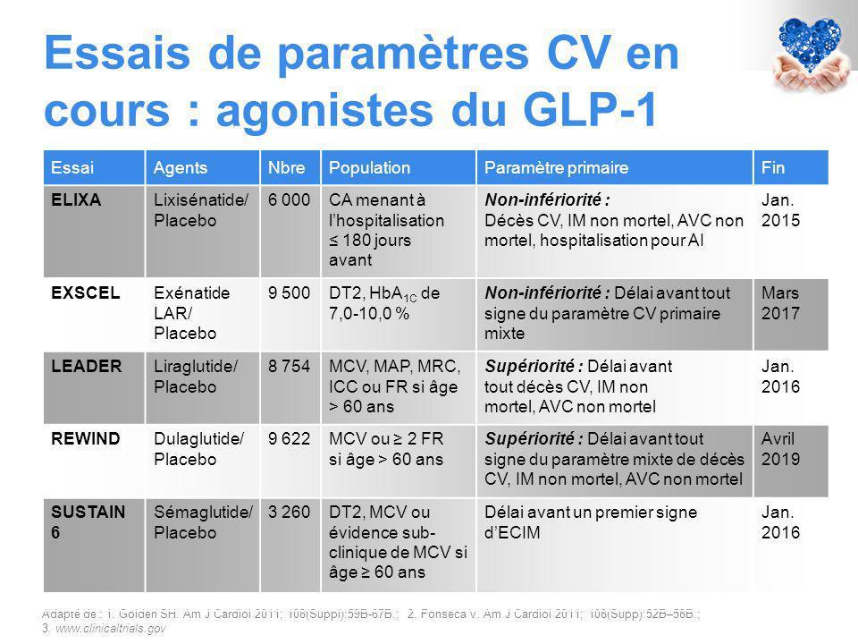 Essais de paramètres CV en cours : agonistes du GLP-1 Adapté de : 1.