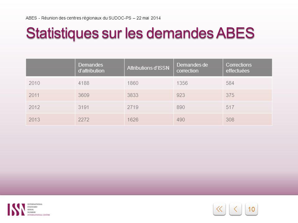10 Statistiques sur les demandes ABES Demandes d'attribution Attributions d'ISSN Demandes de correction Corrections effectuées 2010418818601356584 201