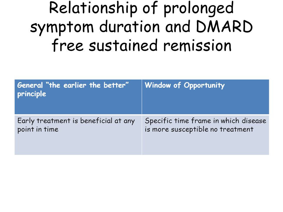 Relationship of prolonged symptom duration and DMARD free sustained remission General the earlier the better principle Window of Opportunity Early treatment is beneficial at any point in time Specific time frame in which disease is more susceptible no treatment