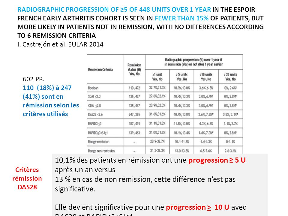 RADIOGRAPHIC PROGRESSION OF ≥5 OF 448 UNITS OVER 1 YEAR IN THE ESPOIR FRENCH EARLY ARTHRITIS COHORT IS SEEN IN FEWER THAN 15% OF PATIENTS, BUT MORE LIKELY IN PATIENTS NOT IN REMISSION, WITH NO DIFFERENCES ACCORDING TO 6 REMISSION CRITERIA I.