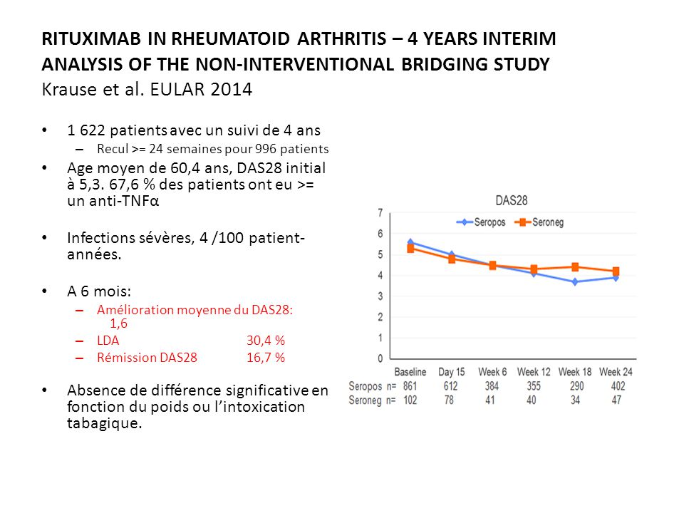 RITUXIMAB IN RHEUMATOID ARTHRITIS – 4 YEARS INTERIM ANALYSIS OF THE NON-INTERVENTIONAL BRIDGING STUDY Krause et al. EULAR 2014 1 622 patients avec un