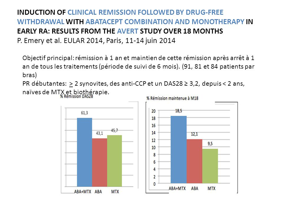 INDUCTION OF CLINICAL REMISSION FOLLOWED BY DRUG-FREE WITHDRAWAL WITH ABATACEPT COMBINATION AND MONOTHERAPY IN EARLY RA: RESULTS FROM THE AVERT STUDY OVER 18 MONTHS P.