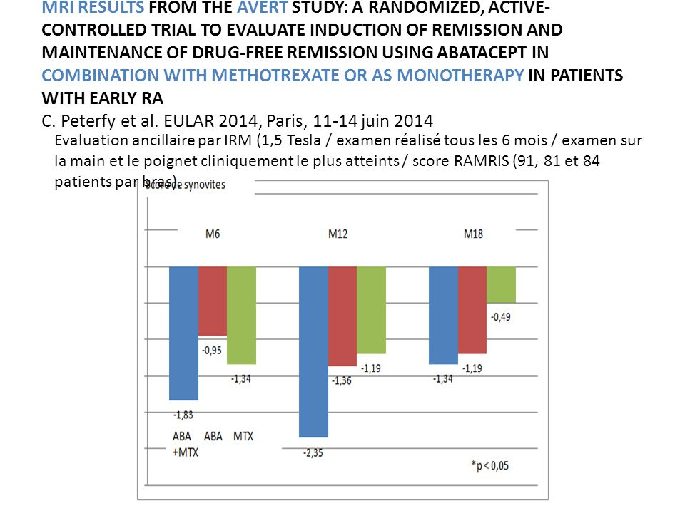 MRI RESULTS FROM THE AVERT STUDY: A RANDOMIZED, ACTIVE- CONTROLLED TRIAL TO EVALUATE INDUCTION OF REMISSION AND MAINTENANCE OF DRUG-FREE REMISSION USI
