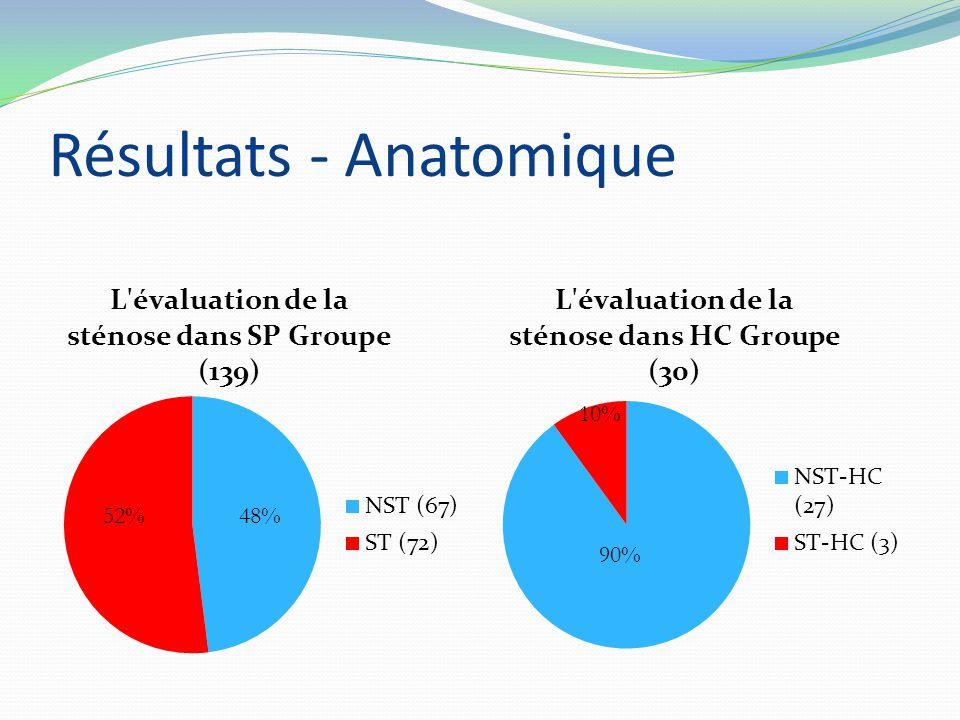 Résultats - Anatomique 48%52% 10% 90%