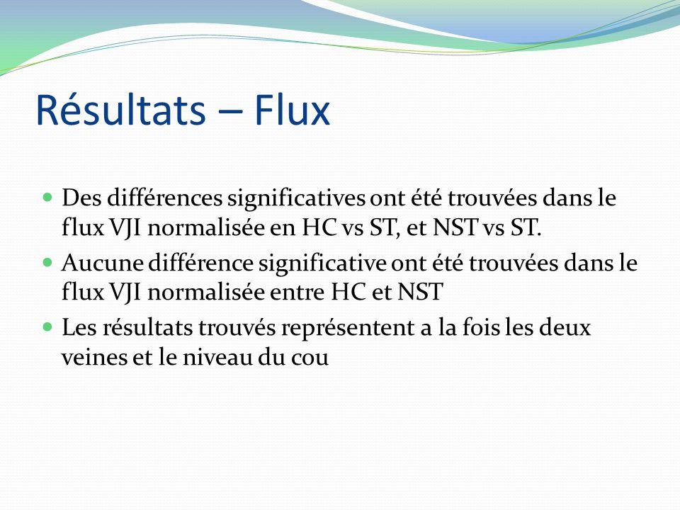 Résultats – Flux Des différences significatives ont été trouvées dans le flux VJI normalisée en HC vs ST, et NST vs ST. Aucune différence significativ