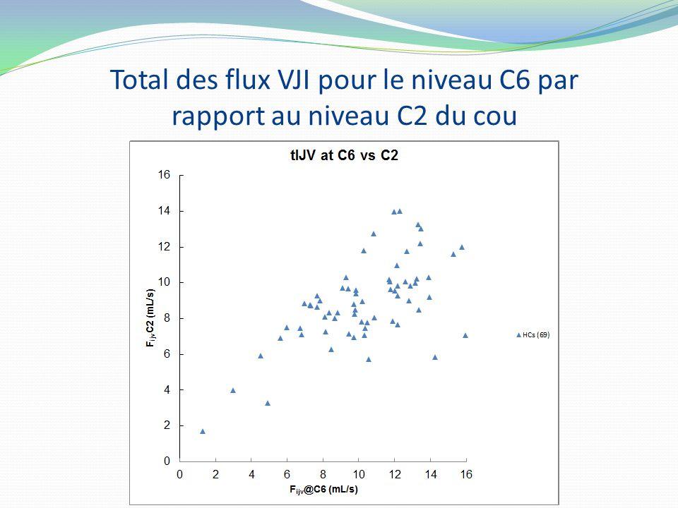 Total des flux VJI pour le niveau C6 par rapport au niveau C2 du cou