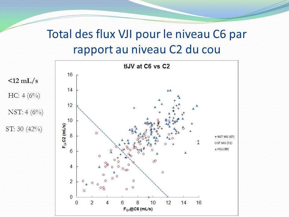 <12 mL/s HC: 4 (6%) NST: 4 (6%) ST: 30 (42%) Total des flux VJI pour le niveau C6 par rapport au niveau C2 du cou
