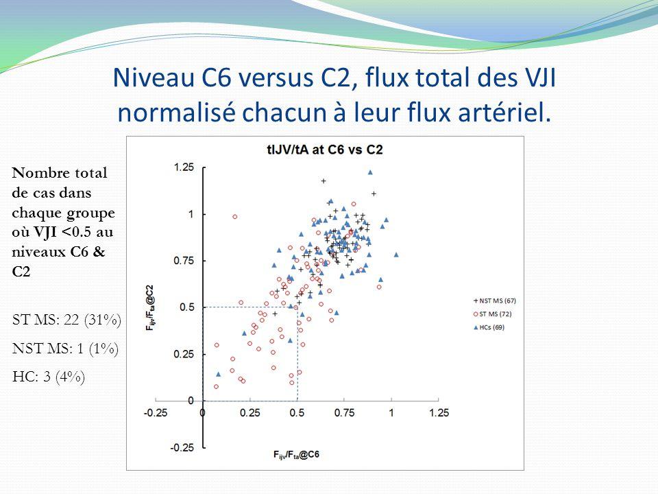 Niveau C6 versus C2, flux total des VJI normalisé chacun à leur flux artériel. Nombre total de cas dans chaque groupe où VJI <0.5 au niveaux C6 & C2 S