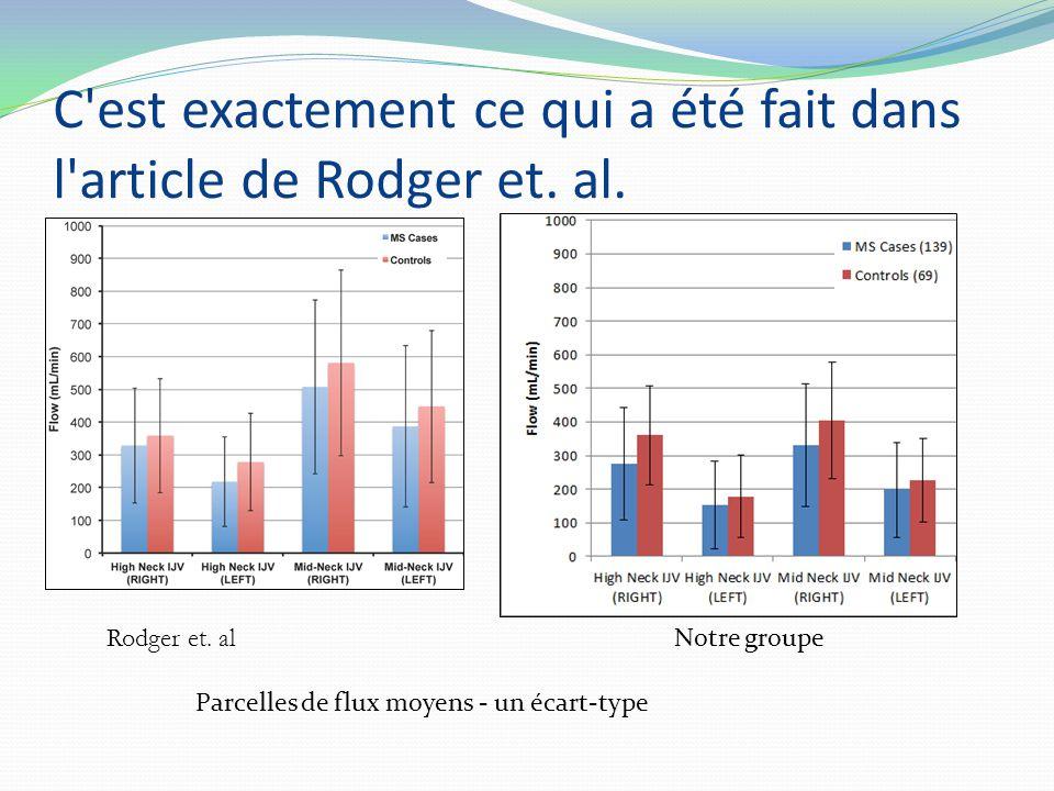 Rodger et. al Notre groupe C'est exactement ce qui a été fait dans l'article de Rodger et. al. Parcelles de flux moyens - un écart-type