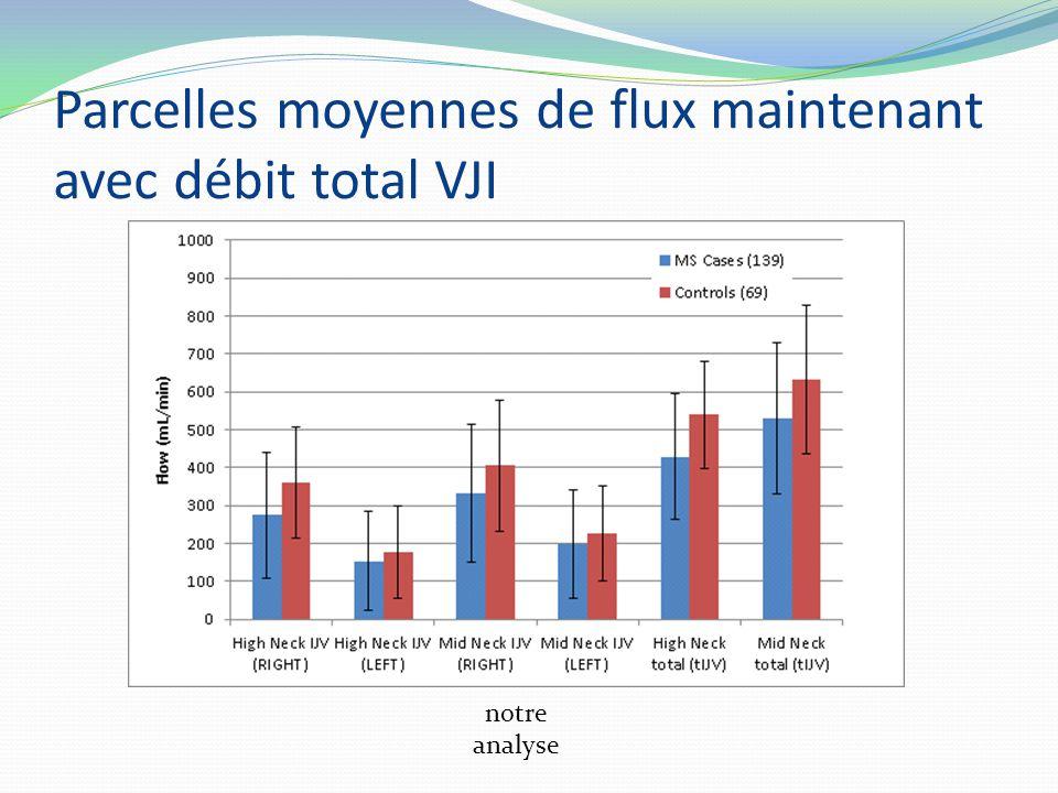 notre analyse Parcelles moyennes de flux maintenant avec débit total VJI