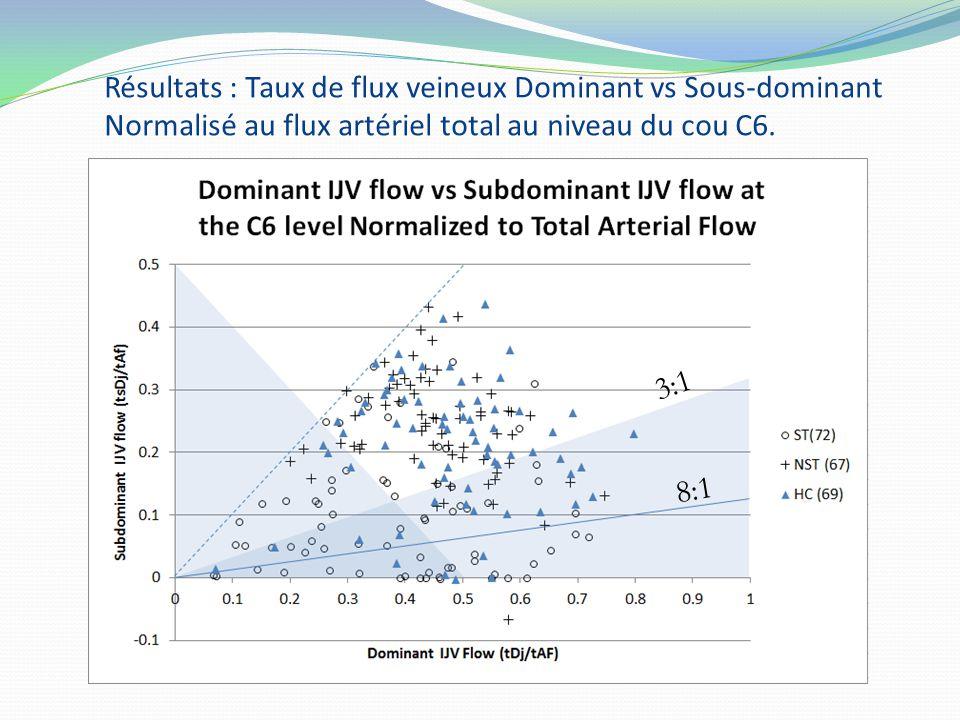 Résultats : Taux de flux veineux Dominant vs Sous-dominant Normalisé au flux artériel total au niveau du cou C6. 3:1 8:1