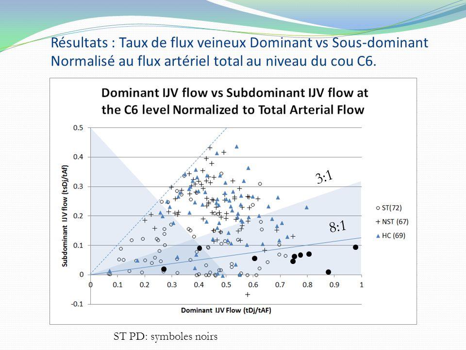Résultats : Taux de flux veineux Dominant vs Sous-dominant Normalisé au flux artériel total au niveau du cou C6. 3:1 8:1 ST PD: symboles noirs