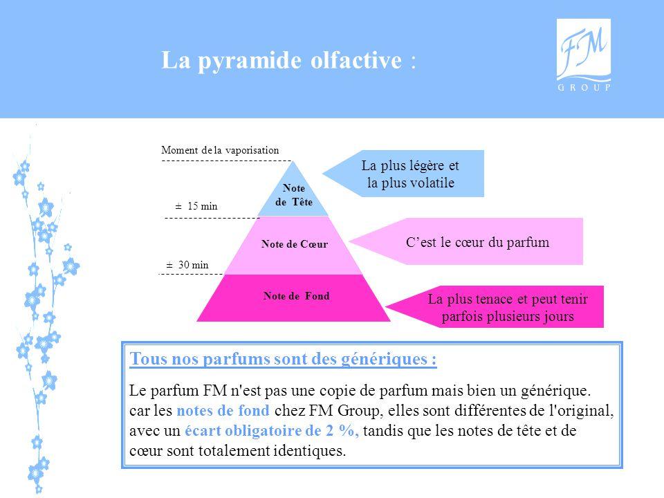 Moment de la vaporisation Note de Tête Note de Cœur Note de Fond ± 15 min ± 30 min La pyramide olfactive : La plus légère et la plus volatile C'est le