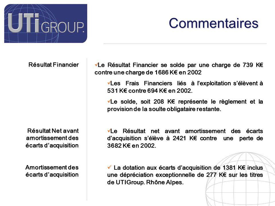 16 Commentaires Résultat Financier Résultat Net avant amortissement des écarts d'acquisition Amortissement des écarts d'acquisition Le Résultat Financier se solde par une charge de 739 K€ contre une charge de 1686 K€ en 2002 Le Résultat Financier se solde par une charge de 739 K€ contre une charge de 1686 K€ en 2002 Les Frais Financiers liés à l'exploitation s'élèvent à 531 K€ contre 694 K€ en 2002.