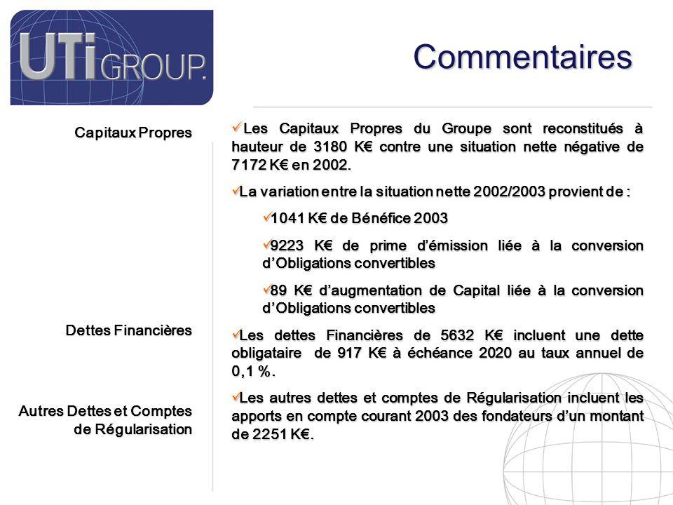 18 Commentaires Capitaux Propres Dettes Financières Autres Dettes et Comptes de Régularisation Les Capitaux Propres du Groupe sont reconstitués à hauteur de 3180 K€ contre une situation nette négative de 7172 K€ en 2002.
