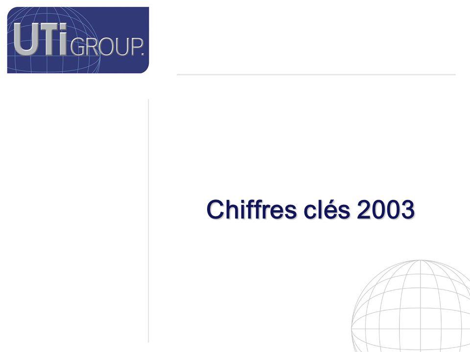 6 Effectifs Effectif moyen Groupe Effectif moyen par filiales Groupe UTI : Groupe UTI : 519 Collaborateurs 519 Collaborateurs UTIGroup.