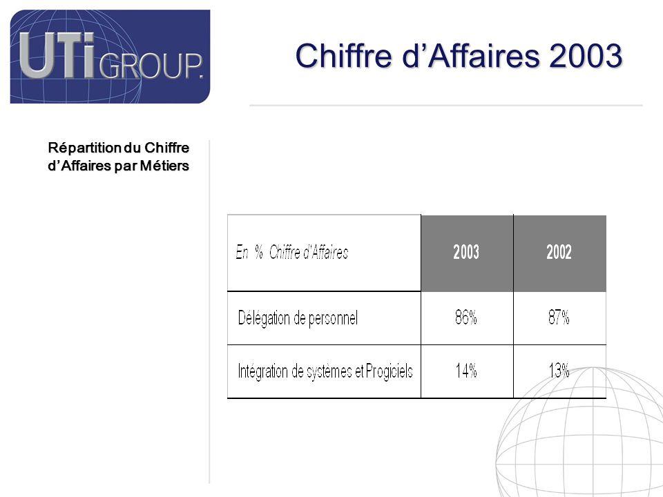 8 Chiffre d'Affaires 2003 Répartition du Chiffre d'Affaires par Métiers