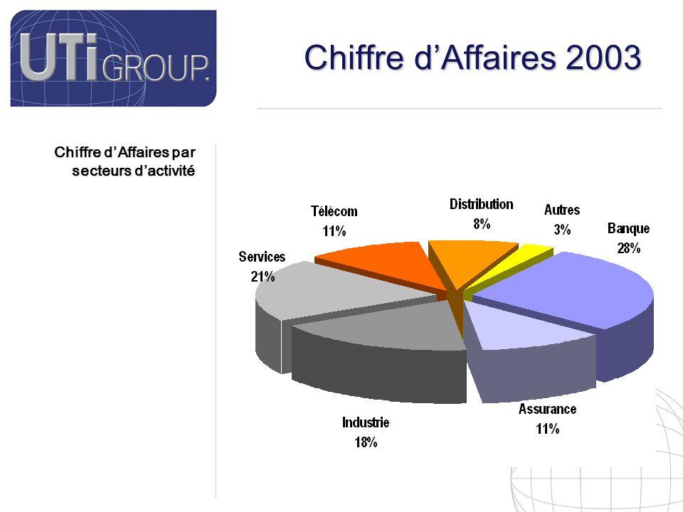 9 Chiffre d'Affaires par secteurs d'activité Chiffre d'Affaires 2003