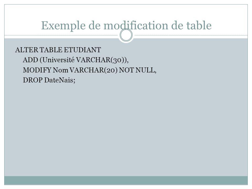 Exemple de modification de table ALTER TABLE ETUDIANT ADD (Université VARCHAR(30)), MODIFY Nom VARCHAR(20) NOT NULL, DROP DateNais;