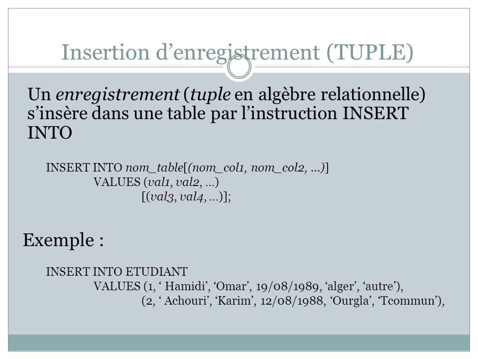 Insertion d'enregistrement (TUPLE) Un enregistrement (tuple en algèbre relationnelle) s'insère dans une table par l'instruction INSERT INTO INSERT INTO nom_table[(nom_col1, nom_col2, …)] VALUES (val1, val2, …) [(val3, val4, …)]; Exemple : INSERT INTO ETUDIANT VALUES (1, ' Hamidi', 'Omar', 19/08/1989, 'alger', 'autre'), (2, ' Achouri', 'Karim', 12/08/1988, 'Ourgla', 'Tcommun'),