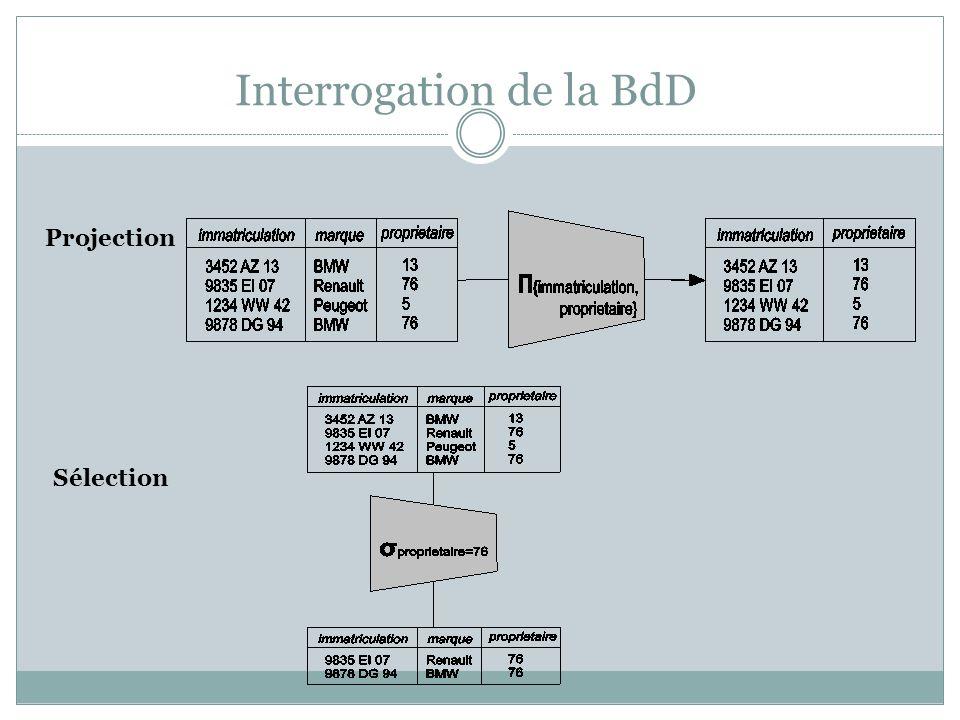 Interrogation de la BdD Projection Sélection