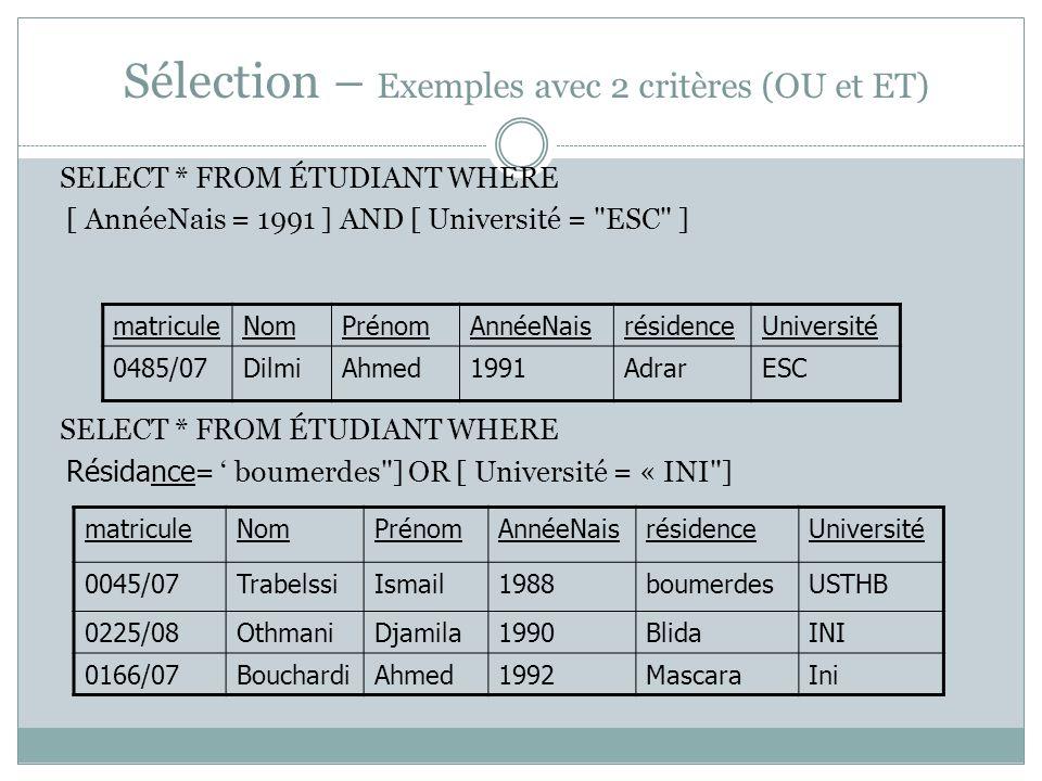 Sélection – Exemples avec 2 critères (OU et ET) SELECT * FROM ÉTUDIANT WHERE [ AnnéeNais = 1991 ] AND [ Université = ESC ] SELECT * FROM ÉTUDIANT WHERE Résidance = ' boumerdes ] OR [ Université = « INI ] matriculeNomPrénomAnnéeNaisrésidenceUniversité 0485/07DilmiAhmed1991AdrarESC matriculeNomPrénomAnnéeNaisrésidenceUniversité 0045/07TrabelssiIsmail1988boumerdesUSTHB 0225/08OthmaniDjamila1990BlidaINI 0166/07BouchardiAhmed1992MascaraIni