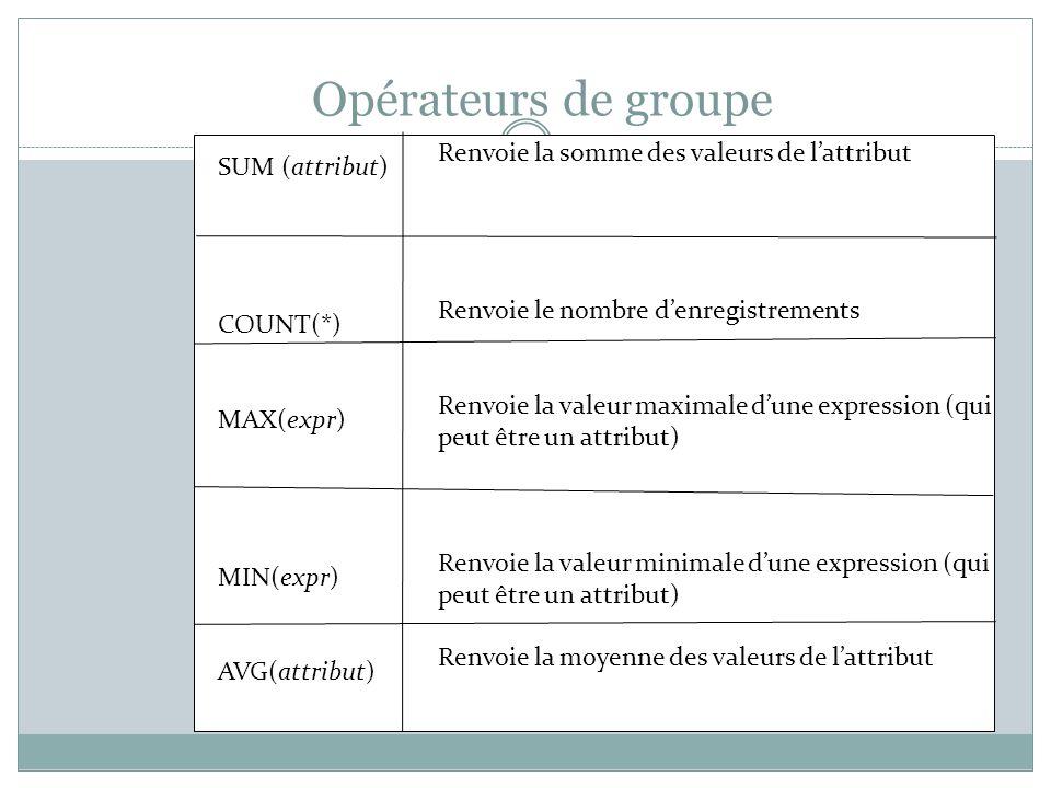 Opérateurs de groupe SUM (attribut) COUNT(*) MAX(expr) MIN(expr) AVG(attribut) Renvoie la somme des valeurs de l'attribut Renvoie le nombre d'enregistrements Renvoie la valeur maximale d'une expression (qui peut être un attribut) Renvoie la valeur minimale d'une expression (qui peut être un attribut) Renvoie la moyenne des valeurs de l'attribut