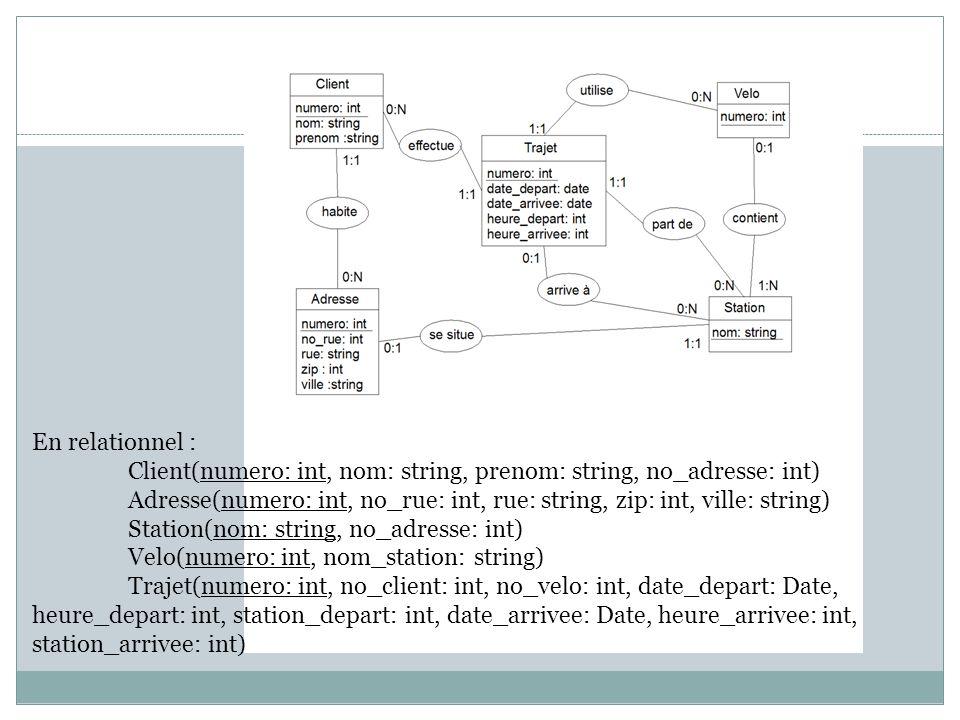 En relationnel : Client(numero: int, nom: string, prenom: string, no_adresse: int) Adresse(numero: int, no_rue: int, rue: string, zip: int, ville: string) Station(nom: string, no_adresse: int) Velo(numero: int, nom_station: string) Trajet(numero: int, no_client: int, no_velo: int, date_depart: Date, heure_depart: int, station_depart: int, date_arrivee: Date, heure_arrivee: int, station_arrivee: int)