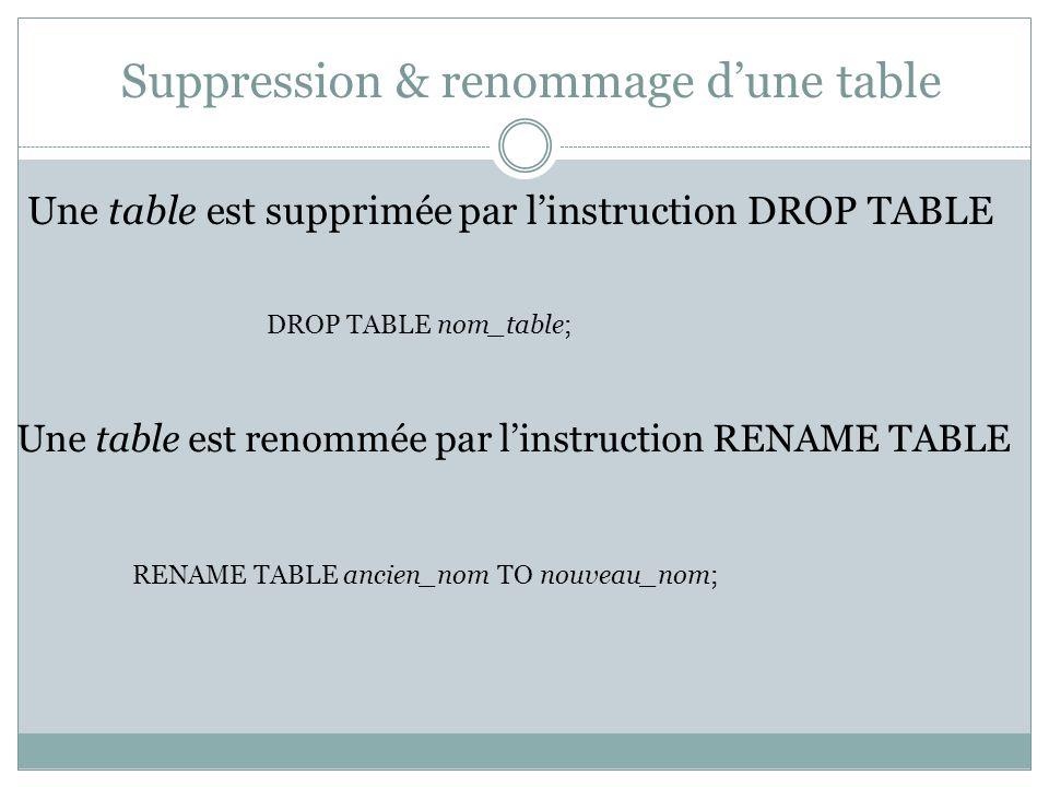 Suppression & renommage d'une table Une table est supprimée par l'instruction DROP TABLE DROP TABLE nom_table; Une table est renommée par l'instruction RENAME TABLE RENAME TABLE ancien_nom TO nouveau_nom;