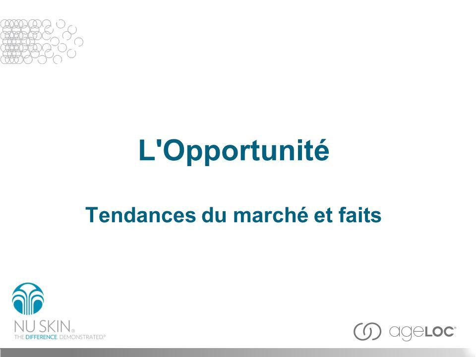 L Opportunité Tendances du marché et faits