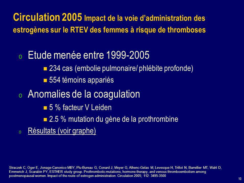10 o Etude menée entre 1999-2005 234 cas (embolie pulmonaire/ phlébite profonde) 554 témoins appariés o Anomalies de la coagulation 5 % facteur V Leiden 2.5 % mutation du gène de la prothrombine o Résultats (voir graphe) Circulation 2005 Impact de la voie d'administration des estrogènes sur le RTEV des femmes à risque de thromboses Straczek C, Oger E, Jonage-Canonico MBY, Plu-Bureau G, Conard J, Meyer G, Alhenc-Gelas M, Levesque H, Trillot N, Barrellier MT, Wahl D, Emmerich J, Scarabin PY, ESTHER study group.