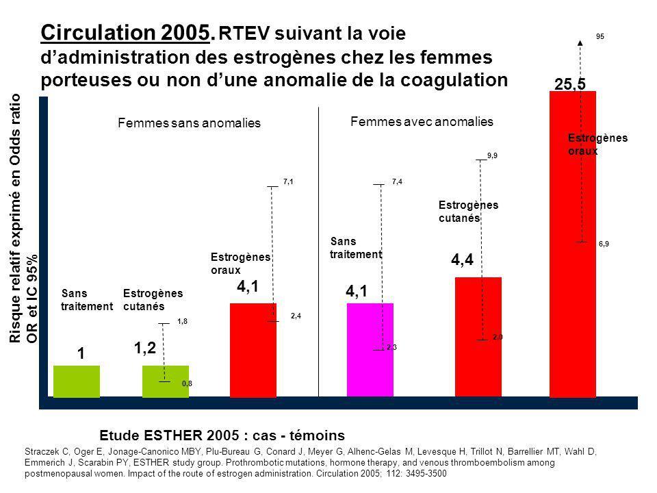Etude ESTHER 2005 : cas - témoins 1 1,2 25,5 4,1 2,3 7,4 95 Sans traitement Risque relatif exprimé en Odds ratio OR et IC 95% 9,9 2,0 6,9 4,4 1,8 0,8 4,1 Estrogènes oraux Estrogènes cutanés Estrogènes oraux Estrogènes cutanés Circulation 2005.