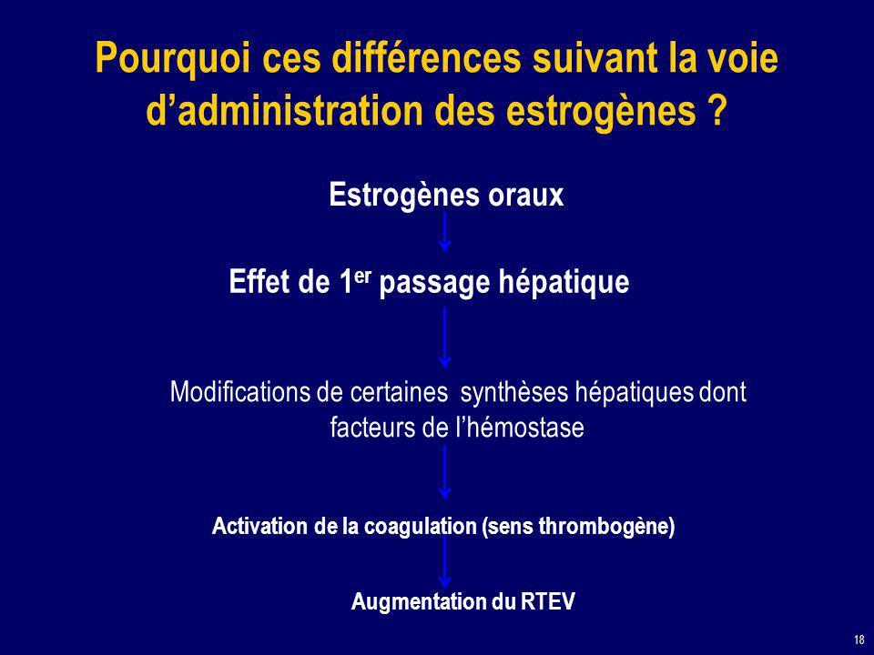 18 Estrogènes oraux Effet de 1 er passage hépatique Activation de la coagulation (sens thrombogène) Modifications de certaines synthèses hépatiques dont facteurs de l'hémostase Pourquoi ces différences suivant la voie d'administration des estrogènes .