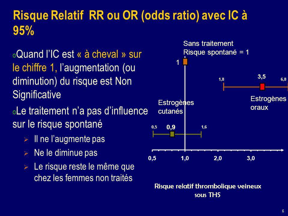 6 Risque Relatif RR ou OR (odds ratio) avec IC à 95% o Quand l'IC est « à cheval » sur le chiffre 1, l'augmentation (ou diminution) du risque est Non Significative o Le traitement n'a pas d'influence sur le risque spontané  Il ne l'augmente pas  Ne le diminue pas  Le risque reste le même que chez les femmes non traités Risque relatif thrombolique veineux sous THS 0,9 3,5 0,51,02,03,0 Sans traitement Risque spontané = 1 1 1,8 6,8 0,51,6 Estrogènes oraux Estrogènes cutanés