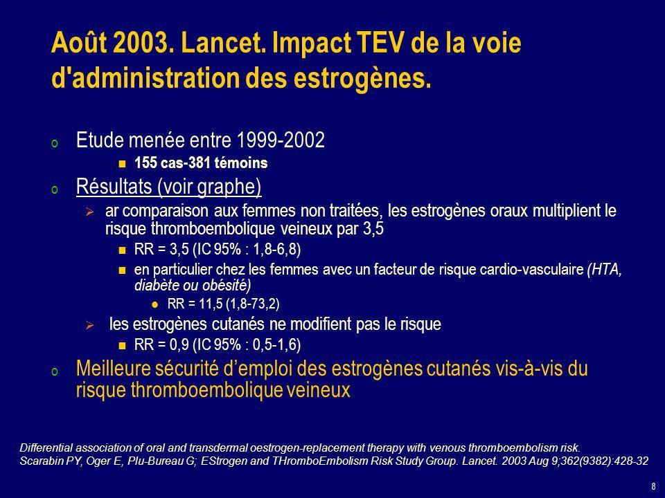 8 Août 2003. Lancet. Impact TEV de la voie d'administration des estrogènes. o Etude menée entre 1999-2002 155 cas-381 témoins o Résultats (voir graphe