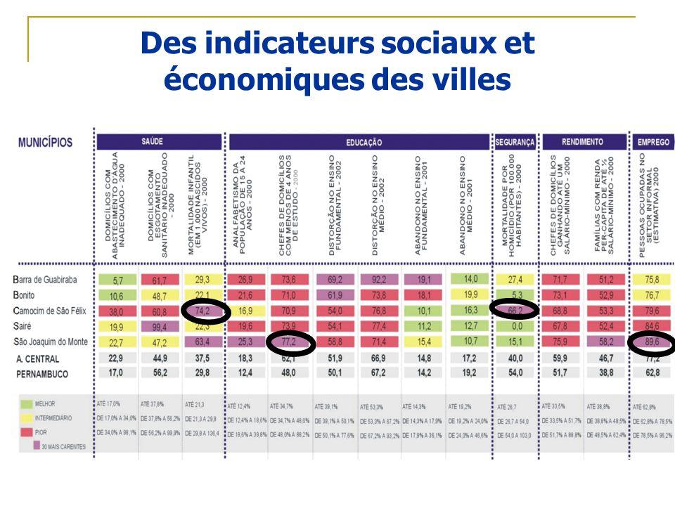 Des indicateurs sociaux et économiques des villes