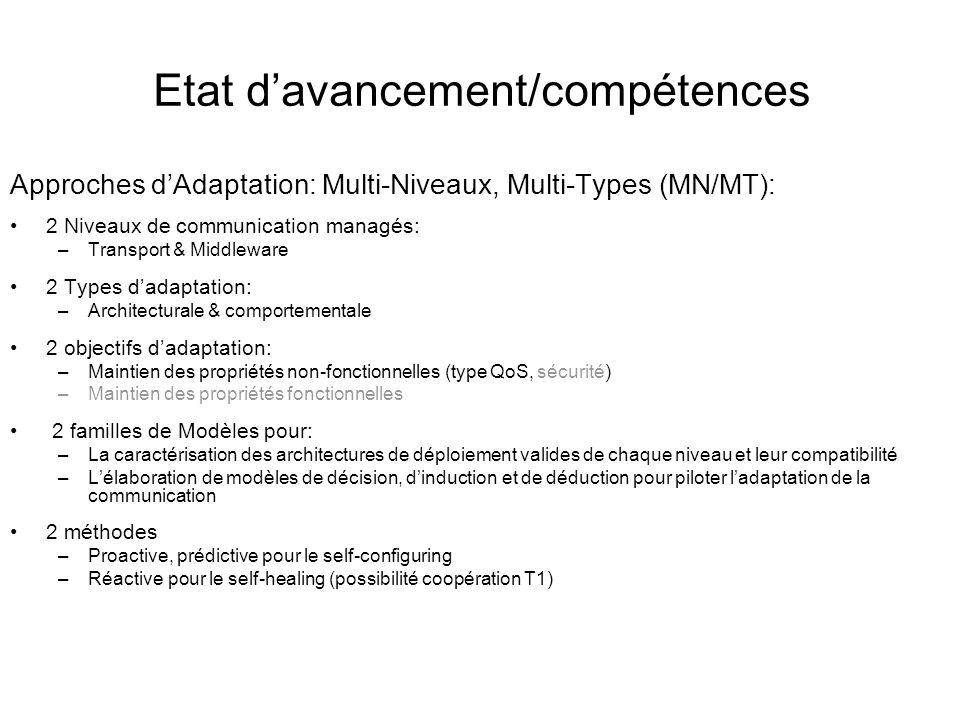 Etat d'avancement/compétences Approches d'Adaptation: Multi-Niveaux, Multi-Types (MN/MT): 2 Niveaux de communication managés: –Transport & Middleware 2 Types d'adaptation: –Architecturale & comportementale 2 objectifs d'adaptation: –Maintien des propriétés non-fonctionnelles (type QoS, sécurité) –Maintien des propriétés fonctionnelles 2 familles de Modèles pour: –La caractérisation des architectures de déploiement valides de chaque niveau et leur compatibilité –L'élaboration de modèles de décision, d'induction et de déduction pour piloter l'adaptation de la communication 2 méthodes –Proactive, prédictive pour le self-configuring –Réactive pour le self-healing (possibilité coopération T1)