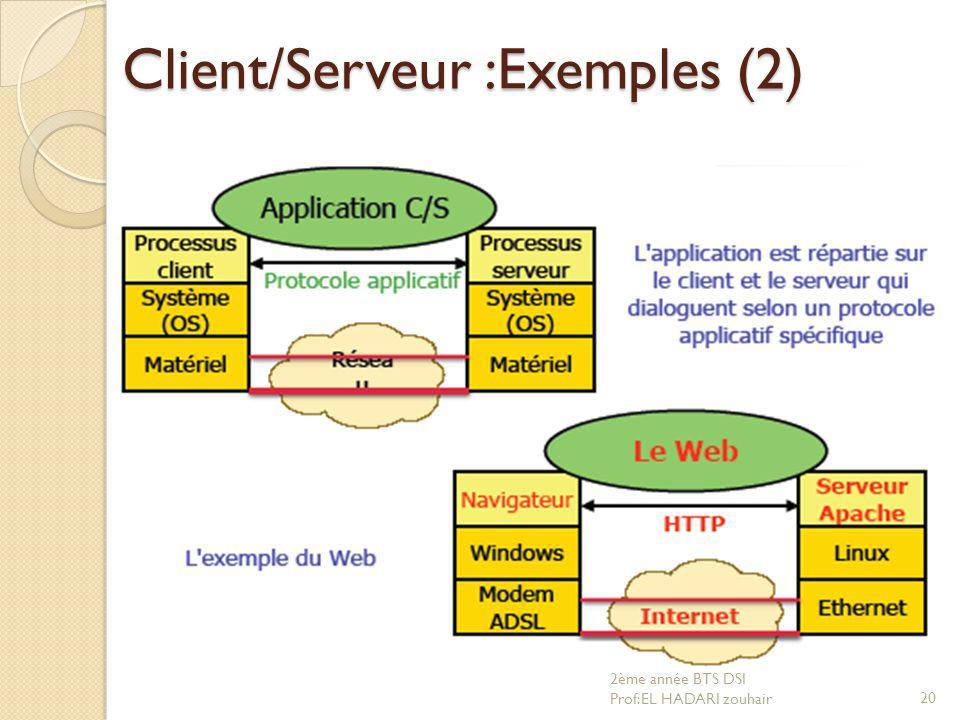 Client/Serveur :Exemples (2) 20 2ème année BTS DSI Prof:EL HADARI zouhair